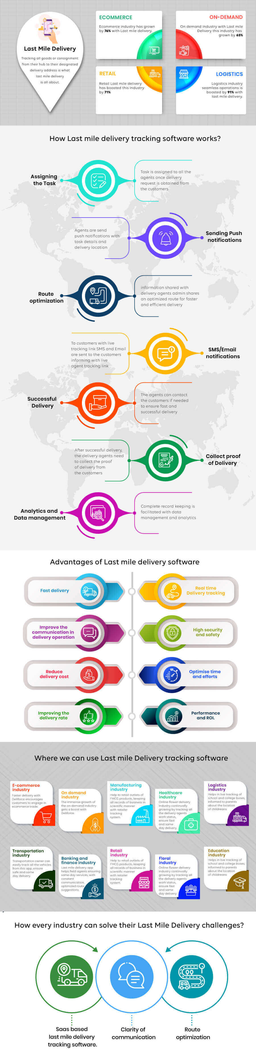 Last mile delivery software Guide